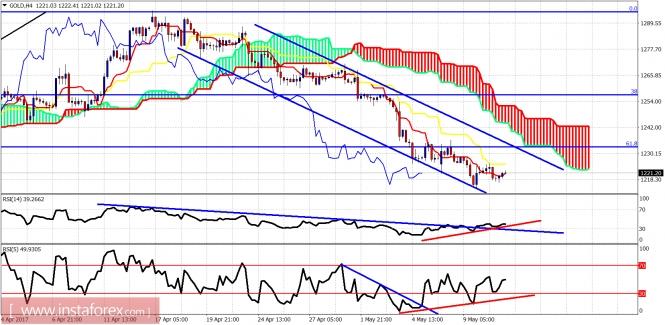 Ichimoku indicator analysis of gold for May 11, 2017