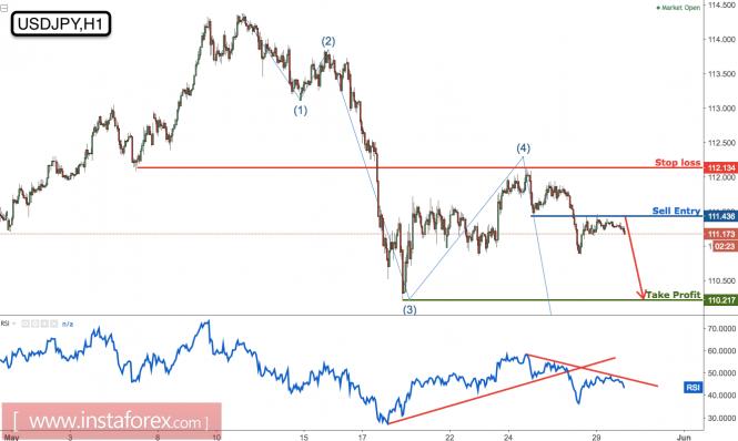 USD/JPY remains bearish below our major resistance