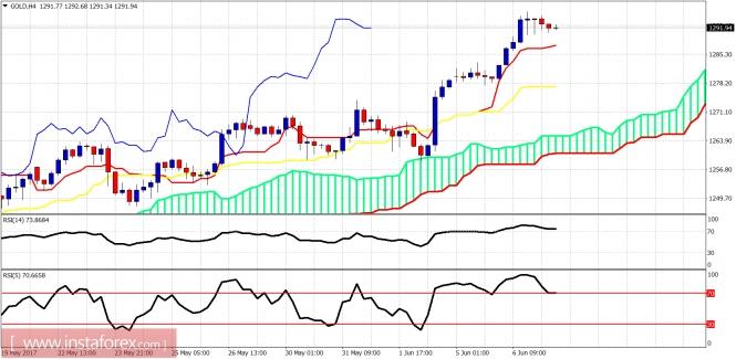 Ichimoku indicator analysis of gold for June 7, 2017