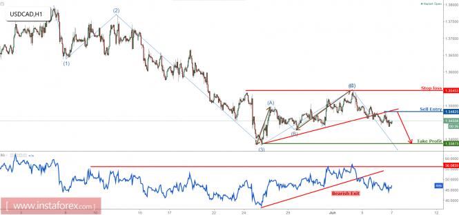 USD/CAD dropping perfectly, remain bearish