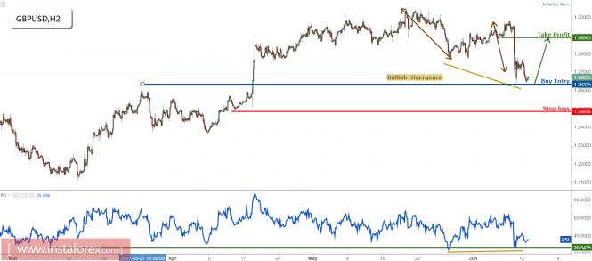 GBP/USD testing major support, remain bullish