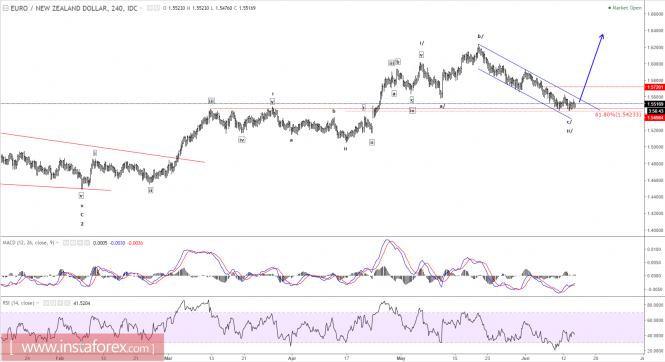 Elliott wave analysis of EUR/NZD for June 14, 2017