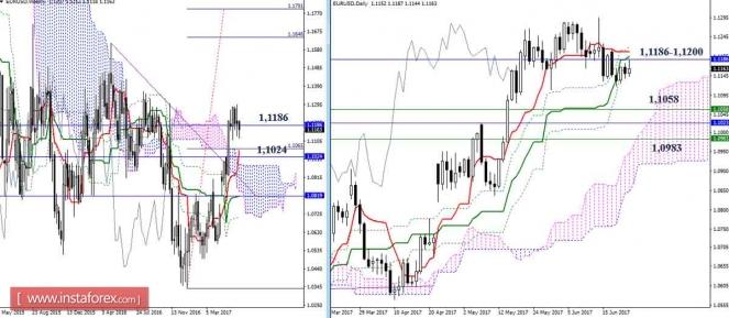 Дневной обзор GBP/USD и EUR/USD на 23.06.17. Индикатор Ишимоку