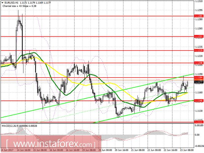Торговый план на американскую сессию 23 июня EUR/USD и GBP/USD