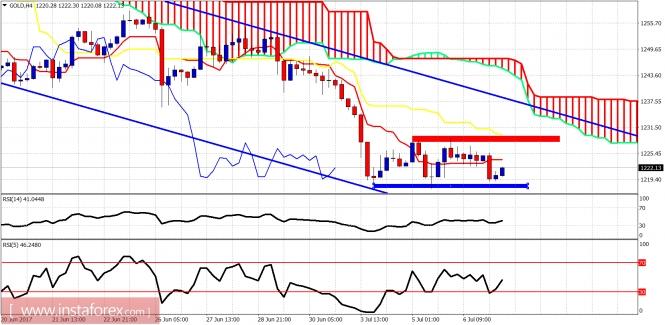 Ichimoku indicator analysis of gold for July 7, 2017