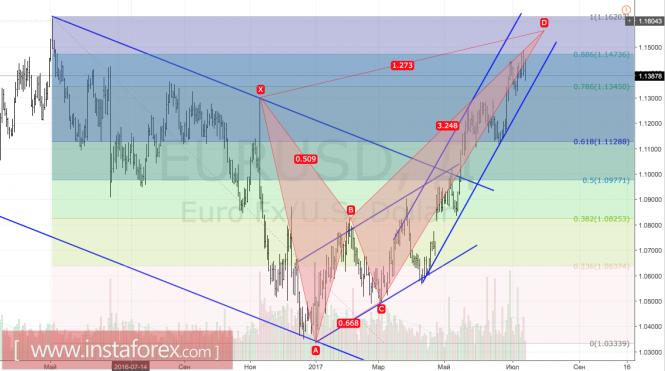 Рынок евро и доллара