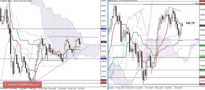 Credit suisse forex forecast