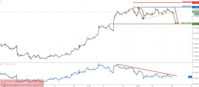 AUD/USD sell below major resistance