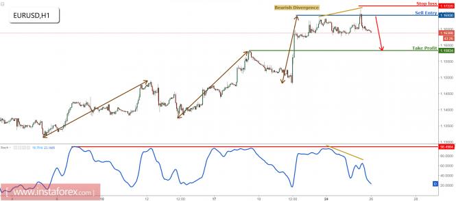 EUR/USD below major resistance, remain bearish