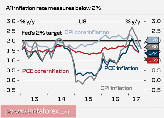FOMC Meeting: dollar under pressure