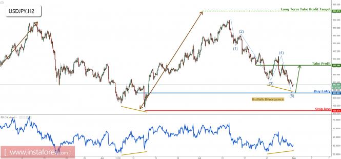 USD/JPY approaching profit target, prepare to buy