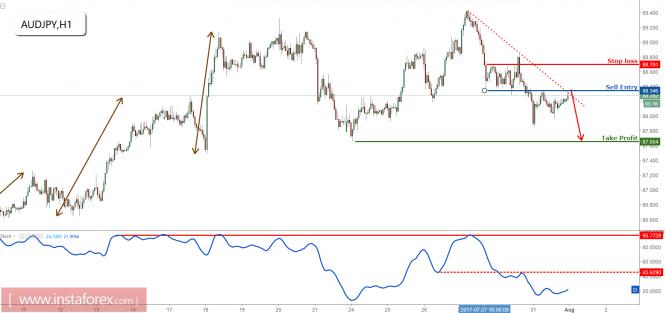AUD/JPY approaching profit target, remain bearish