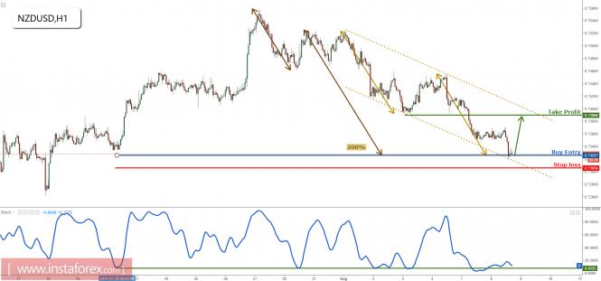 NZD/USD is on major support, remain bullish
