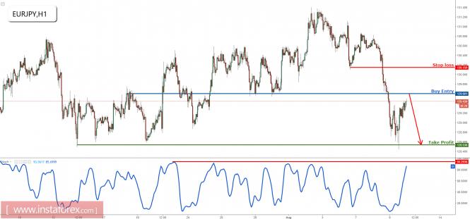 EUR/JPY prepare to sell on major resistance