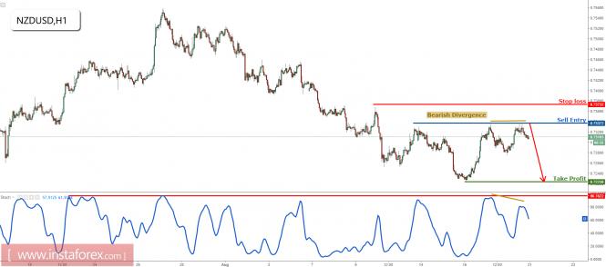NZD/USD testing major resistance, remain bearish