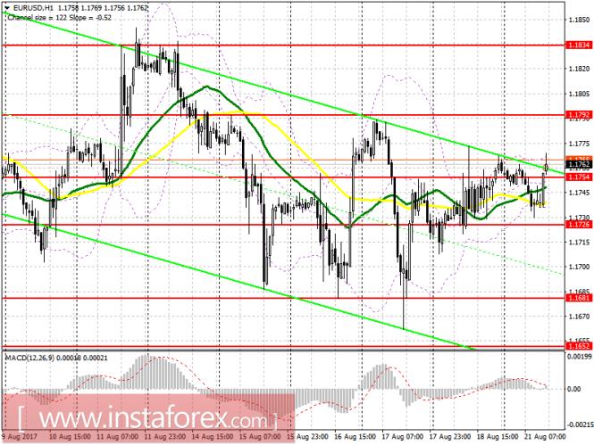 Торговый план на американскую сессию 21 августа EUR/USD и GBP/USD