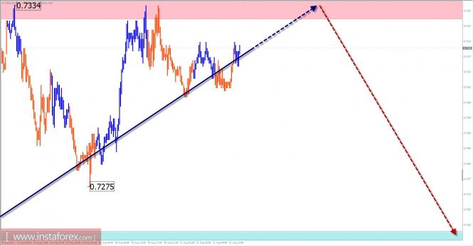 Обзор по NZD/USD с прогнозом на 21 августа