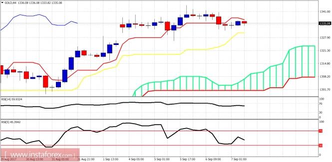 Ichimoku indicator analysis of Gold for September 7, 2017