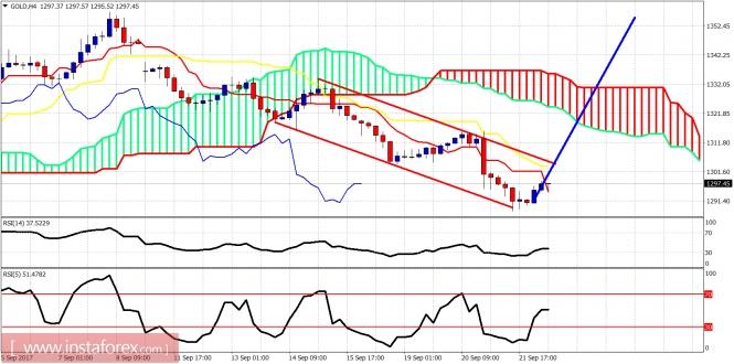 Ichimoku indicator analysis of gold for September 22, 2017