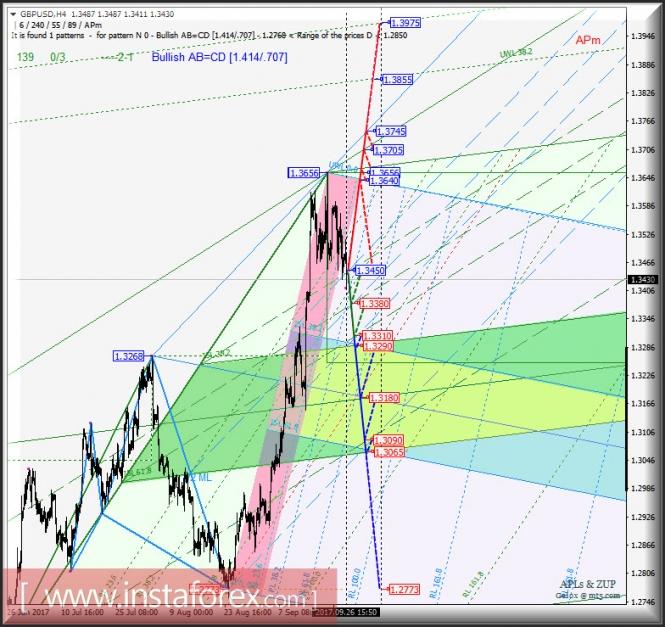 GBP/USD h4. Перспективы развития движения с 26 сентября 2017 г. Анализ APLs & ZUP