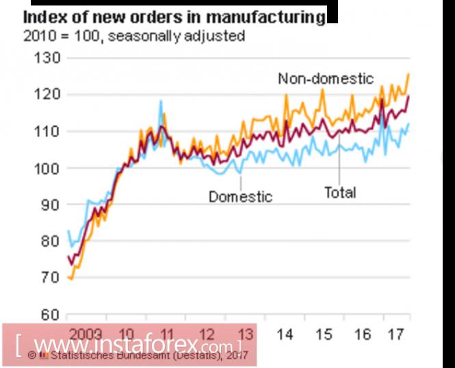 Euro, pound, oil: main trends