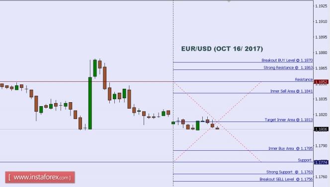 2017.10.16 EUR/USD 每日分析