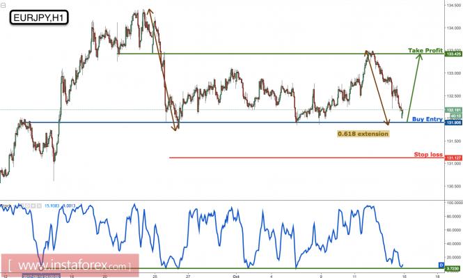 欧元/日元利润目标达到完美,准备购买主要支持