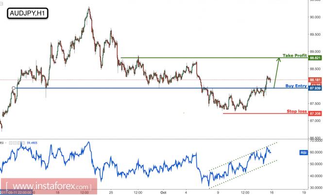 澳元/日元强势打破,时间开始买入