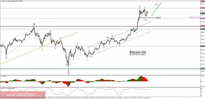 Bitcoin analysis for 16/10/2017
