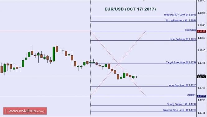 Analisis Teknikal EUR/USD Untuk 17 Okt , 2017
