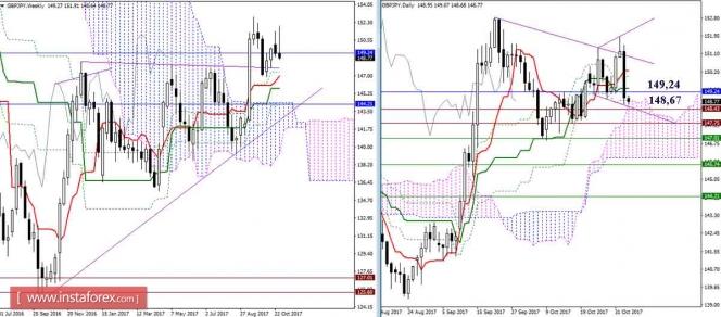 Дневной обзор GBP/JPY и EUR/JPY на 03.11.17. Индикатор Ишимоку