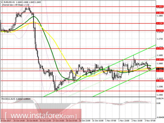 Торговый план на американскую сессию 3 ноября EUR/USD и GBP/USD