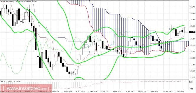 GBP/JPY: длинные позиции остаются в приоритете