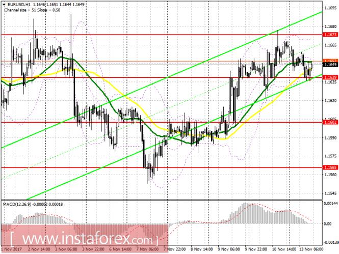 Торговый план на американскую сессию 13 ноября EUR/USD и GBP/USD