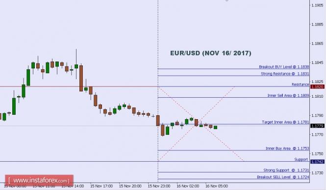 Technical analysis of EUR/USD for Nov 16, 2017