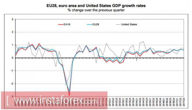 The euro loses momentum