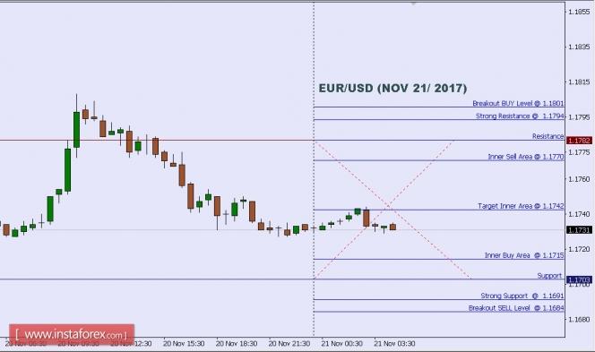 Technical analysis of EUR/USD for Nov 21, 2017