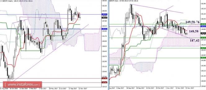 Дневной обзор GBP/JPY и EUR/JPY на 24.11.17. Индикатор Ишимоку