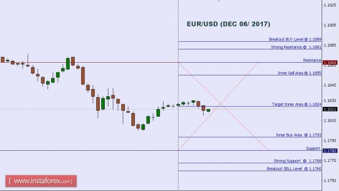 2017.12.06 EUR/USD 每日分析