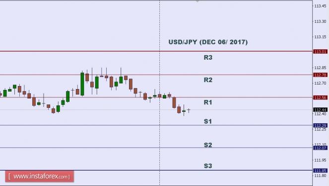 2017.12.06 USD/JPY 每日分析