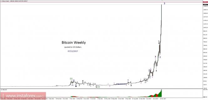 Bitcoin analysis for 07/12/2017
