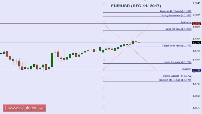 2017.12.11 EUR/USD 每日分析