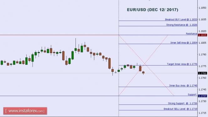 2017.12.12 EUR/USD 每日分析