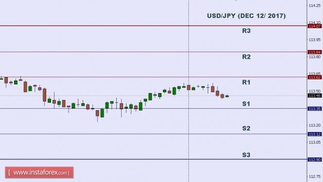 2017.12.12 USD/JPY 每日分析