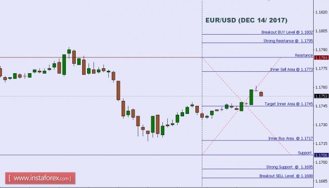 2017.12.13 EUR/USD 每日分析