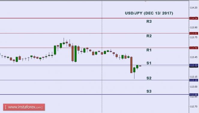 2017.12.13 USD/JPY 每日分析