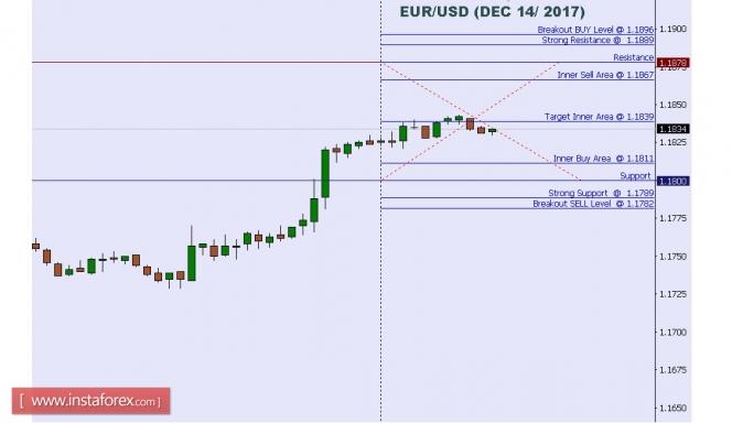 2017.12.14 EUR/USD 每日分析