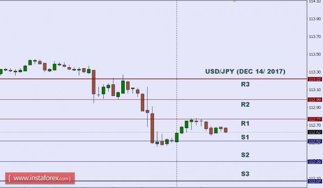 2017.12.14 USD/JPY 每日分析