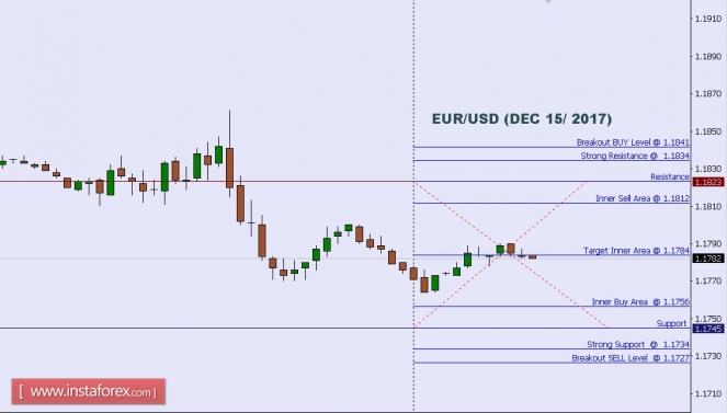 Analisis teknikal dari EUR/USD untuk 15 Desember, 2017