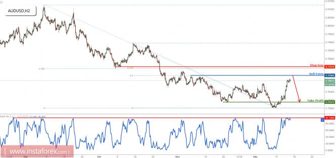AUD/USD bergerak naik menuju wilayah penjualan, tetap bearish